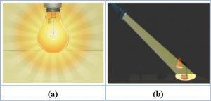 quang thông là gì?