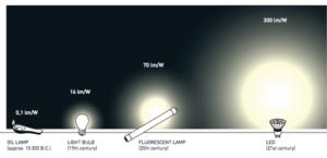 hiệu suất phát sáng của đèn led