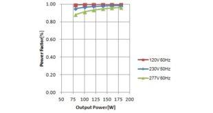 hệ số công suất đèn led