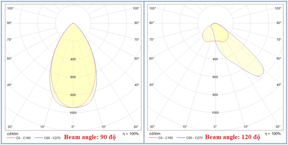 Đường phân bố cường độ sáng của bộ đèn SHB-FL13 và SHB-ST11
