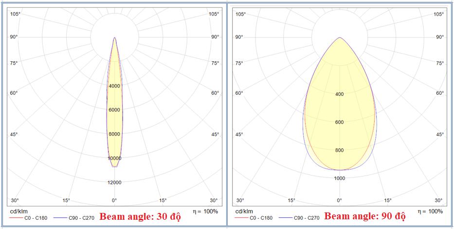 Các đường phân bố cường độ sáng của cùng bộ đèn SHB-FL13