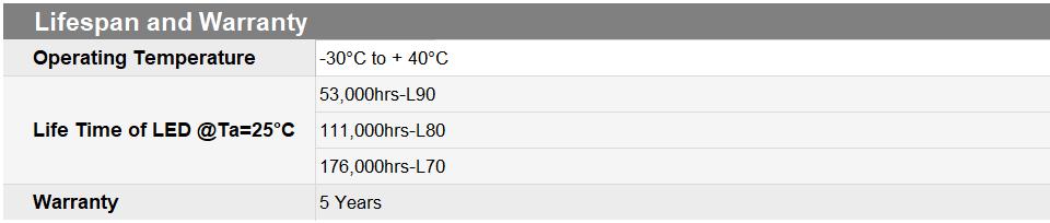 Tiêu chuẩn về các thông số nhiệt độ hoạt động, tuổi thọ, thời gian bảo hành